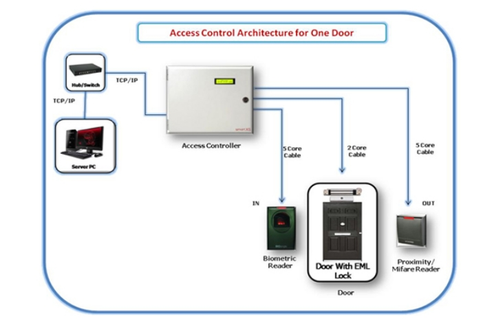 ICT & Electrical Services - Services: Door Access Control Systems